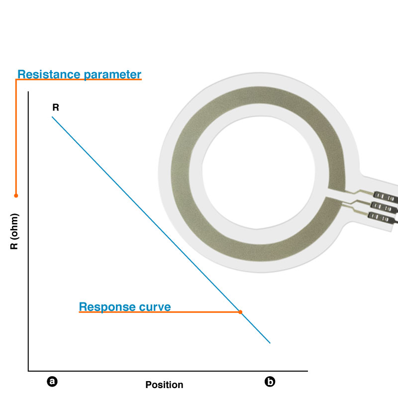 rotary ring sensor customize options